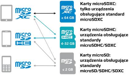 microsd-compatibility-pl
