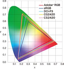 color reproduction area